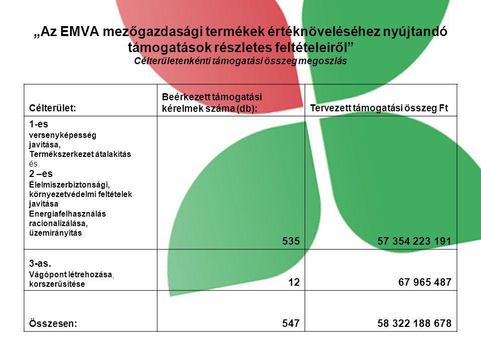 """""""Az EMVA mezőgazdasági termékek értéknöveléséhez nyújtandó támogatások részletes feltételeiről Célterületenkénti támogatási összeg megoszlás"""