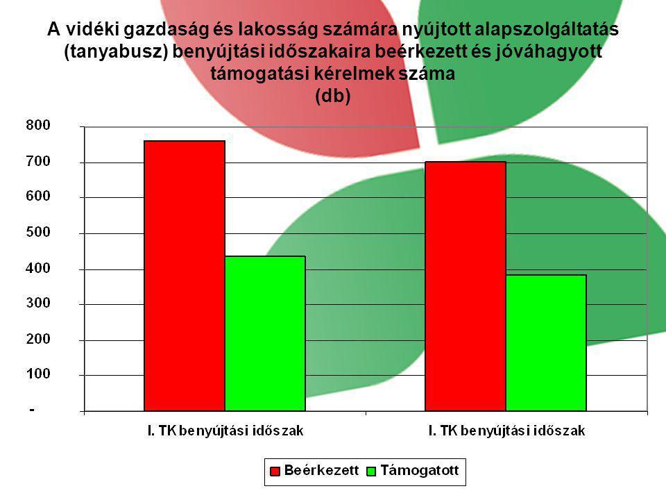A vidéki gazdaság és lakosság számára nyújtott alapszolgáltatás (tanyabusz) benyújtási időszakaira beérkezett és jóváhagyott támogatási kérelmek száma (db)