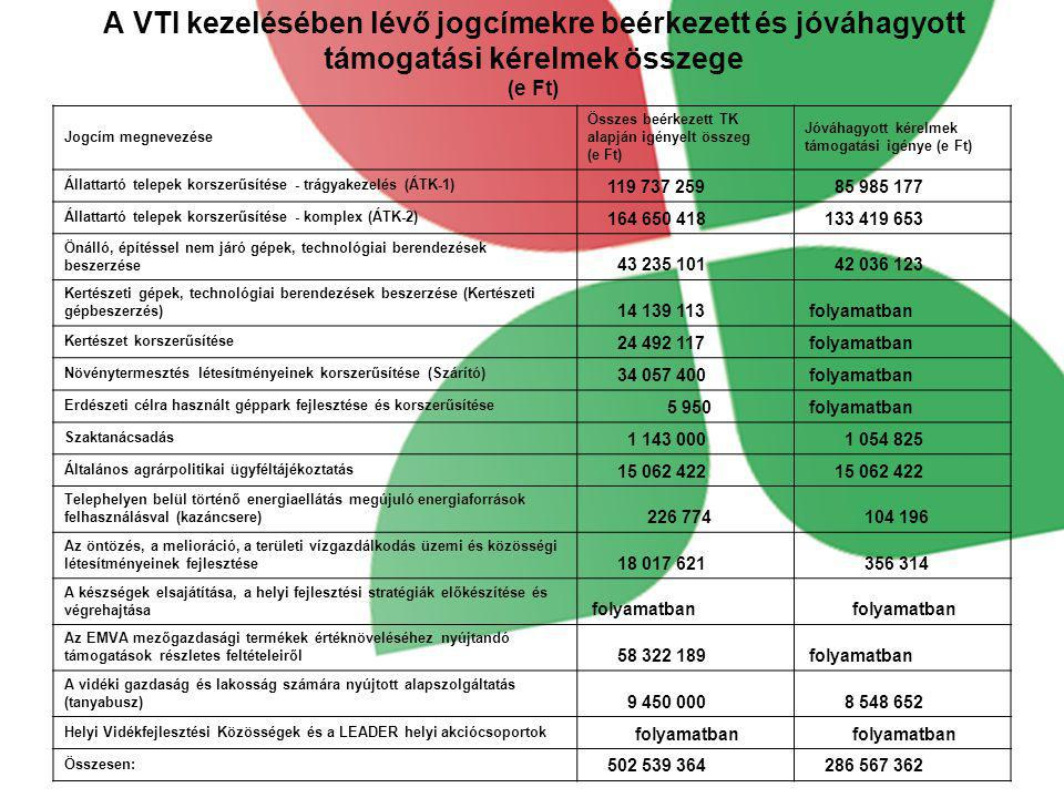 A VTI kezelésében lévő jogcímekre beérkezett és jóváhagyott támogatási kérelmek összege (e Ft)