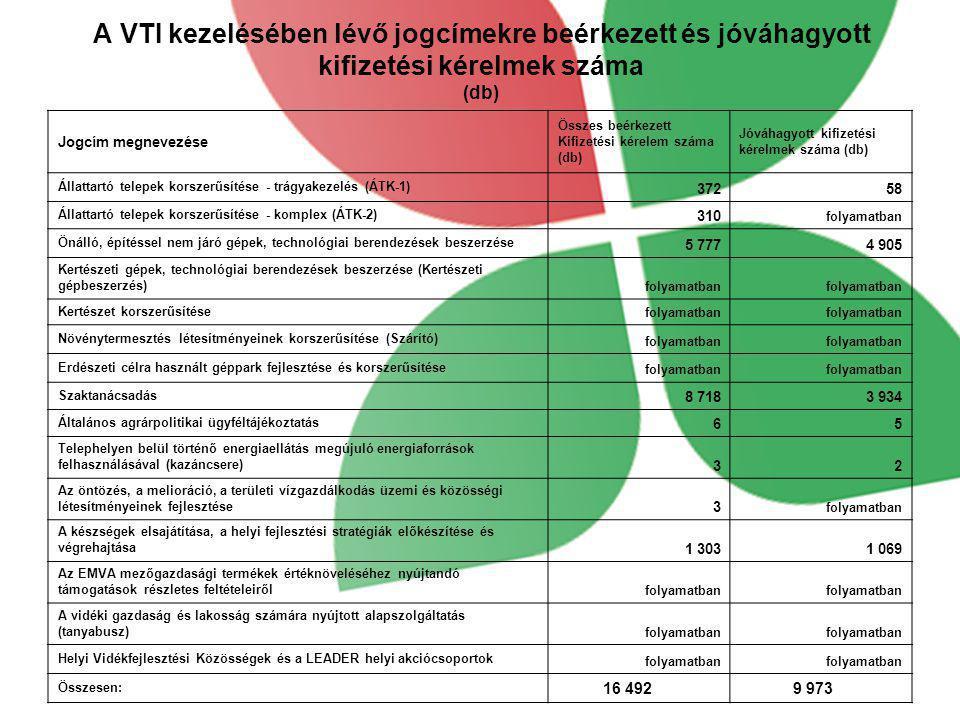 A VTI kezelésében lévő jogcímekre beérkezett és jóváhagyott kifizetési kérelmek száma (db)