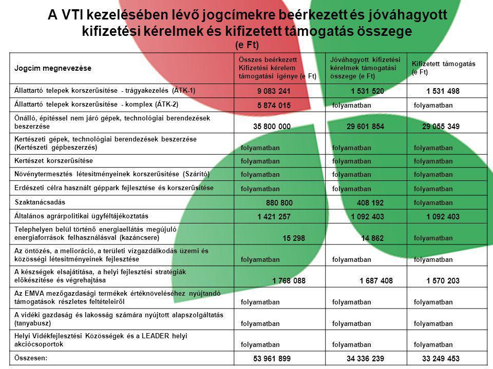 A VTI kezelésében lévő jogcímekre beérkezett és jóváhagyott kifizetési kérelmek és kifizetett támogatás összege (e Ft)