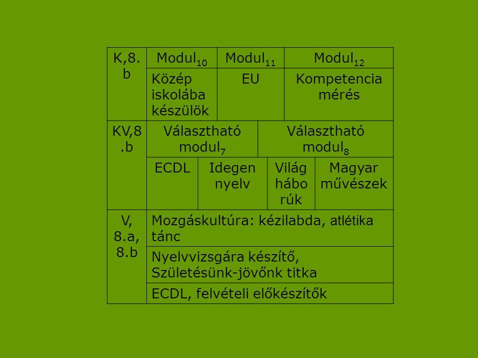 K,8.b Modul10. Modul11. Modul12. Közép. iskolába készülök. EU. Kompetencia mérés. KV,8.b. Választható modul7.