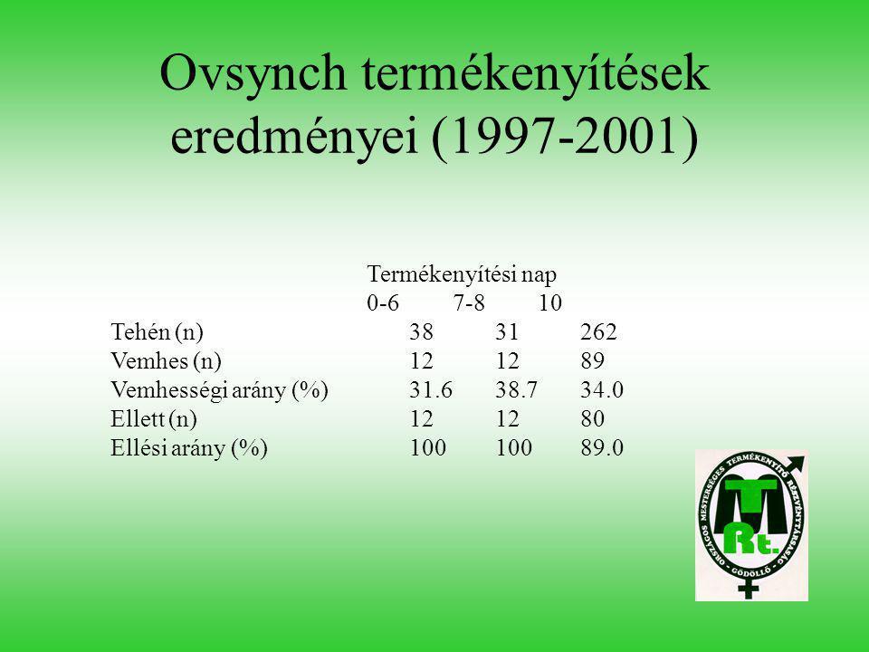 Ovsynch termékenyítések eredményei (1997-2001)