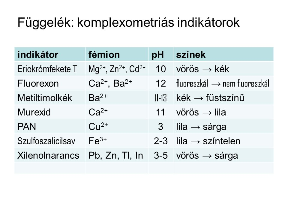 Függelék: komplexometriás indikátorok