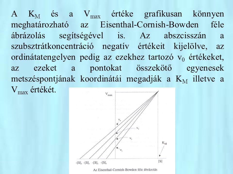 A KM és a Vmax értéke grafikusan könnyen meghatározható az Eisenthal-Cornish-Bowden féle ábrázolás segítségével is.