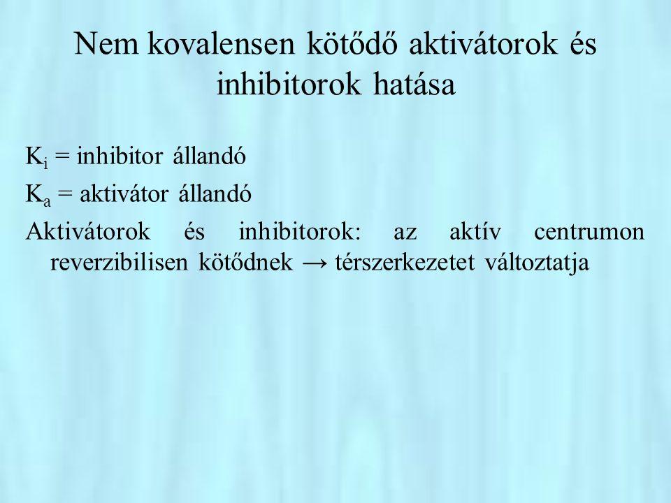 Nem kovalensen kötődő aktivátorok és inhibitorok hatása