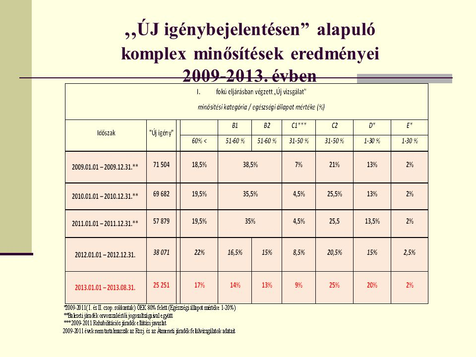"""""""ÚJ igénybejelentésen alapuló komplex minősítések eredményei 2009-2013. évben"""