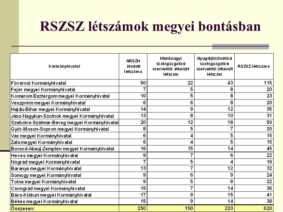 RSZSZ létszámok megyei bontásban