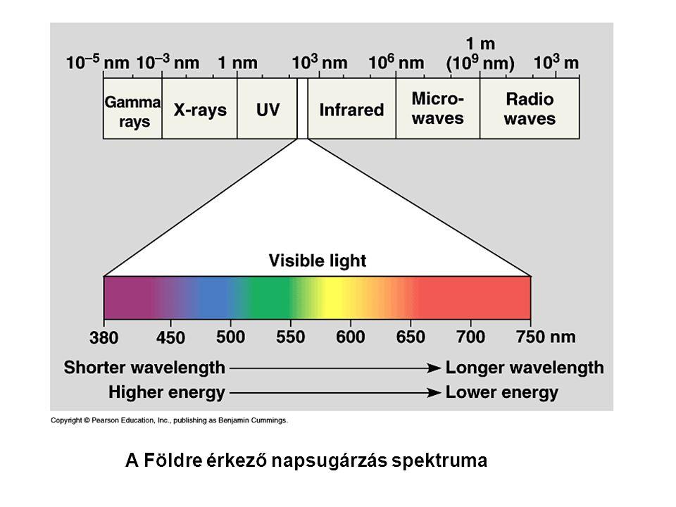 A Földre érkező napsugárzás spektruma