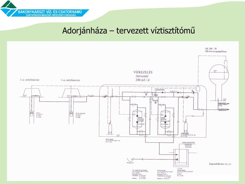 Adorjánháza – tervezett víztisztítómű