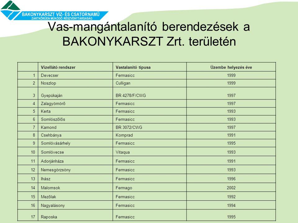 Vas-mangántalanító berendezések a BAKONYKARSZT Zrt. területén