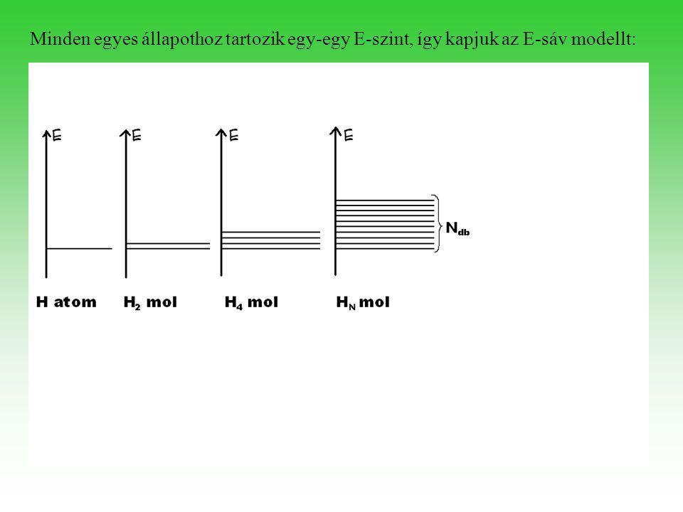 "Általánosan ""N db atom ""N db egyforma (pl. : 1s v. 2s v"