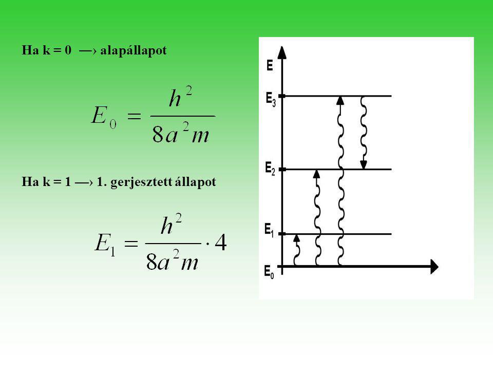 Tetszőleges ( k+1 )-edik gerjesztett állapotból visszalépve k