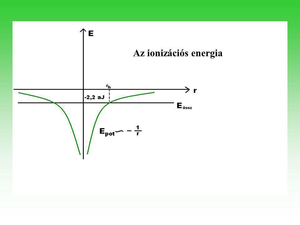 Az rh–nál (határtávolság) távolabb a klasszikus mechanika szerint nem találhatnánk elektront, hiszen ott az Emozg< 0 lenne.