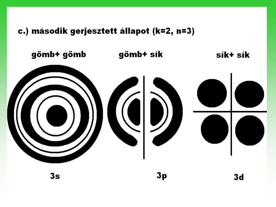 Egy adott állapot csomósíkjainak számát mellékkvantumszámnak nevezzük.