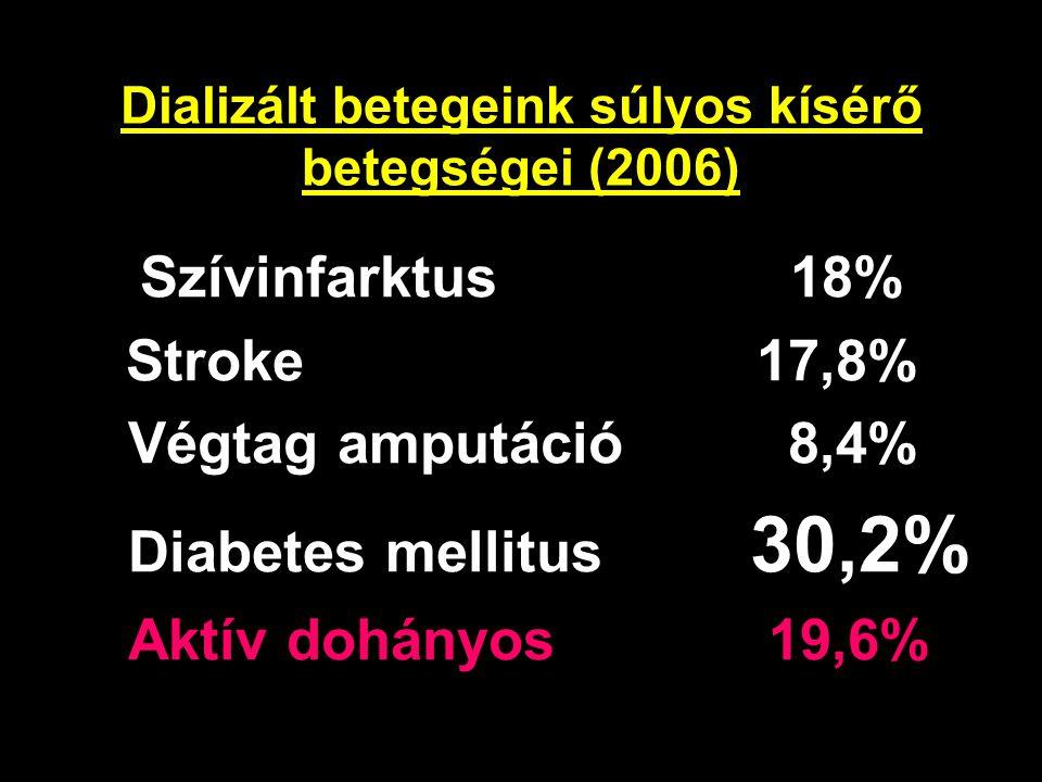 Dializált betegeink súlyos kísérő betegségei (2006)