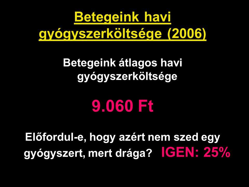 Betegeink havi gyógyszerköltsége (2006)