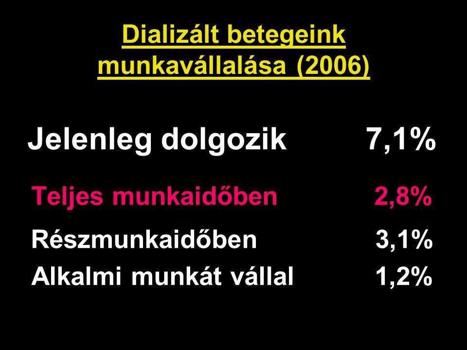 Dializált betegeink munkavállalása (2006)
