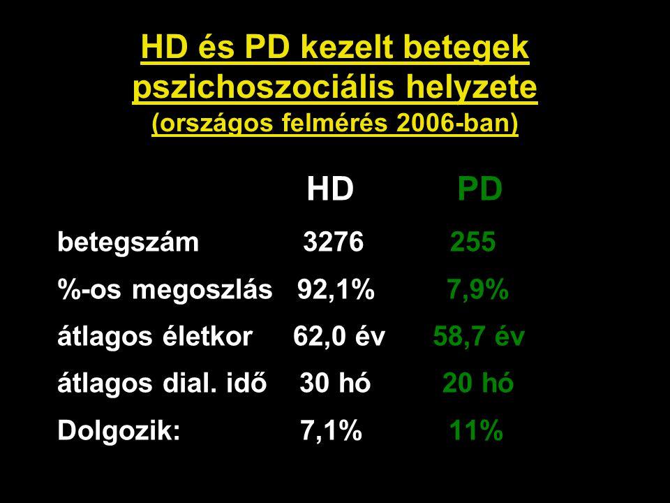 HD és PD kezelt betegek pszichoszociális helyzete (országos felmérés 2006-ban)