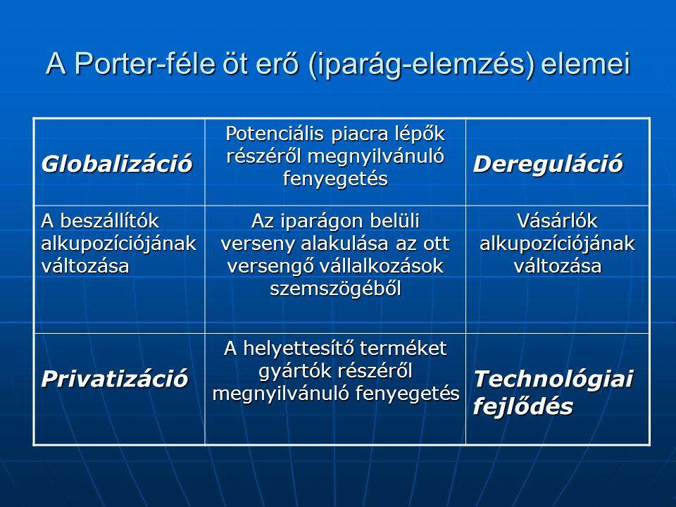 A Porter-féle öt erő (iparág-elemzés) elemei