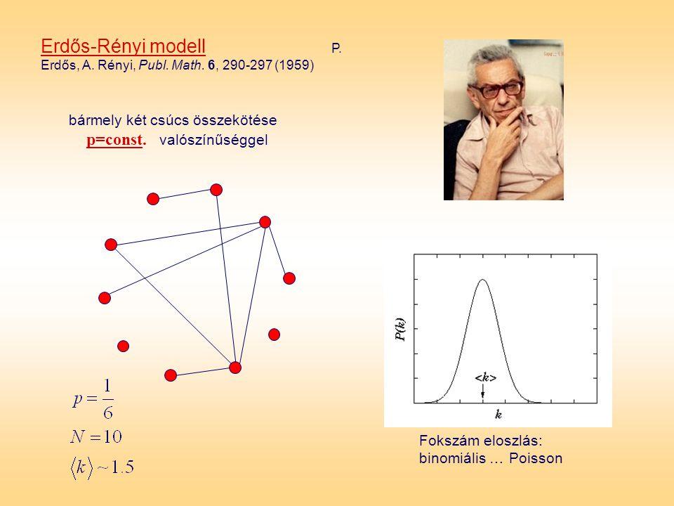 Erdős-Rényi modell P. Erdős, A. Rényi, Publ. Math. 6, 290-297 (1959)