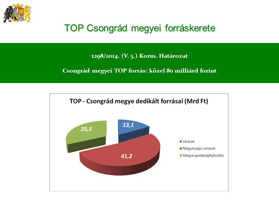 TOP Csongrád megyei forráskerete