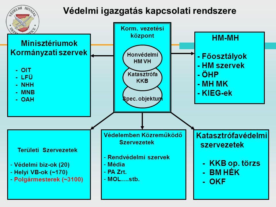 Védelmi igazgatás kapcsolati rendszere