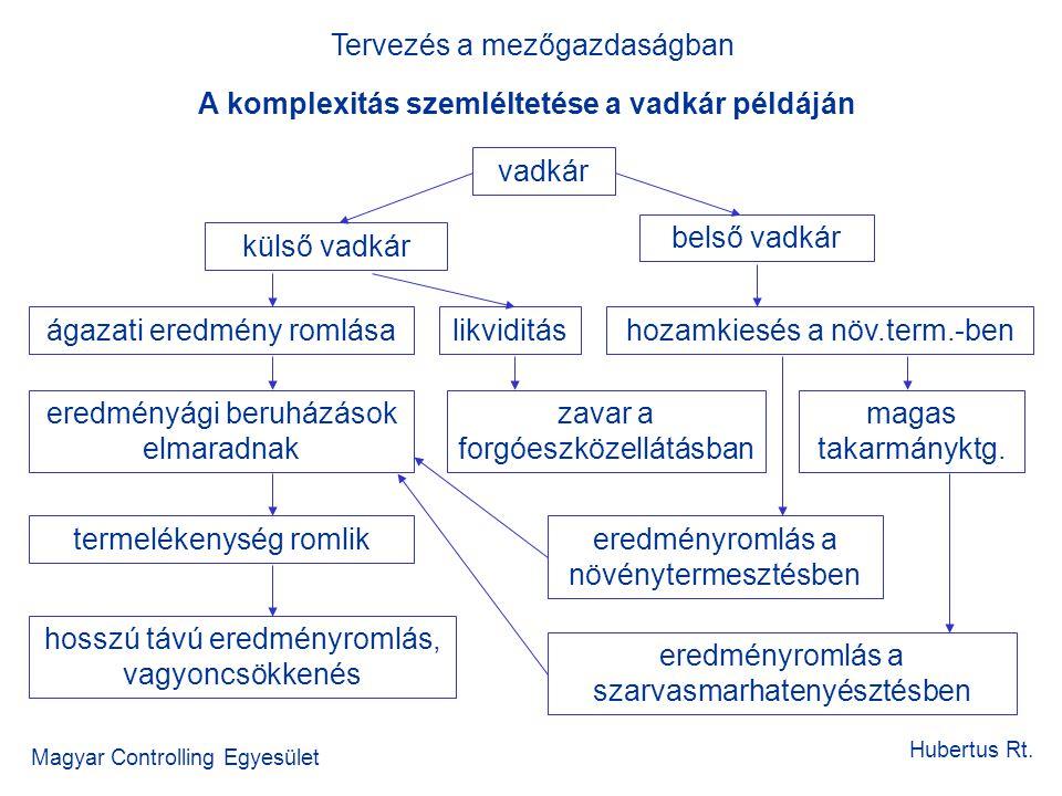 A komplexitás szemléltetése a vadkár példáján