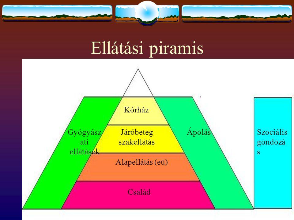 Ellátási piramis Szociális gondozás Család Alapellátás (eü)