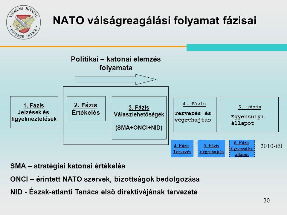 NATO válságreagálási folyamat fázisai