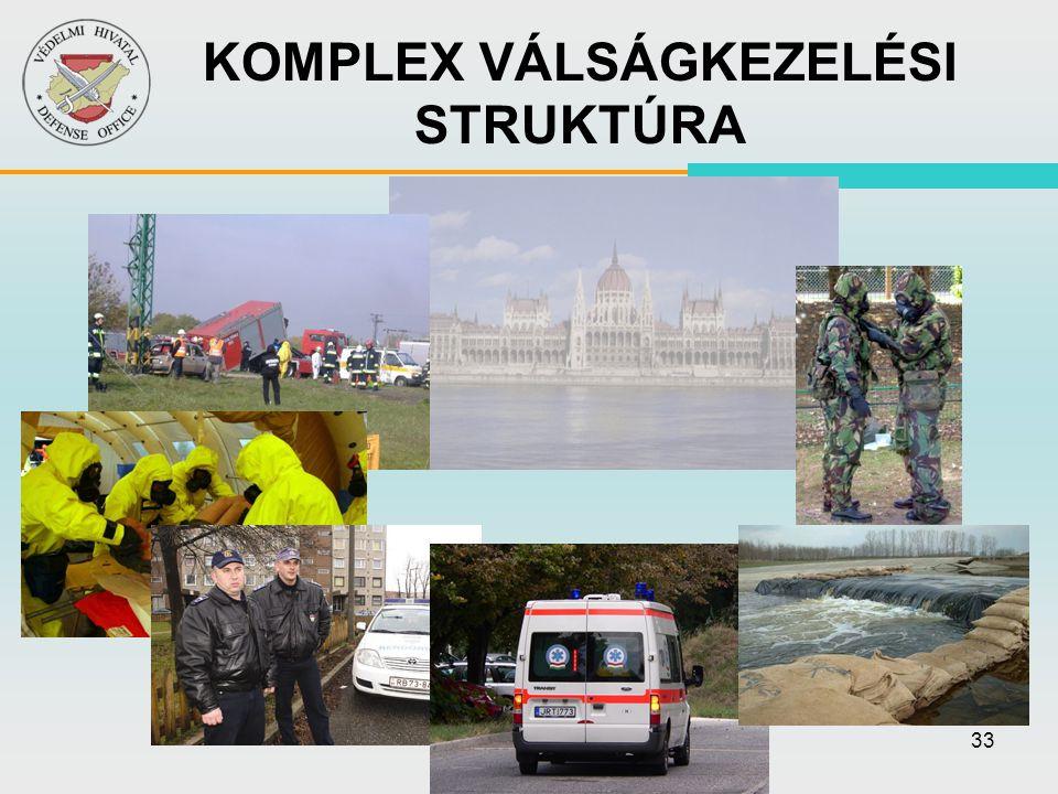 KOMPLEX VÁLSÁGKEZELÉSI STRUKTÚRA