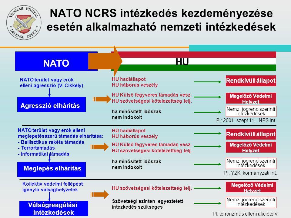 NATO NCRS intézkedés kezdeményezése esetén alkalmazható nemzeti intézkedések