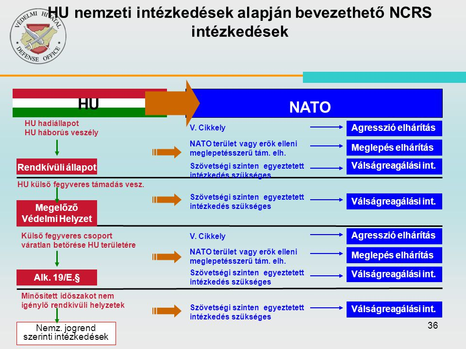HU nemzeti intézkedések alapján bevezethető NCRS intézkedések