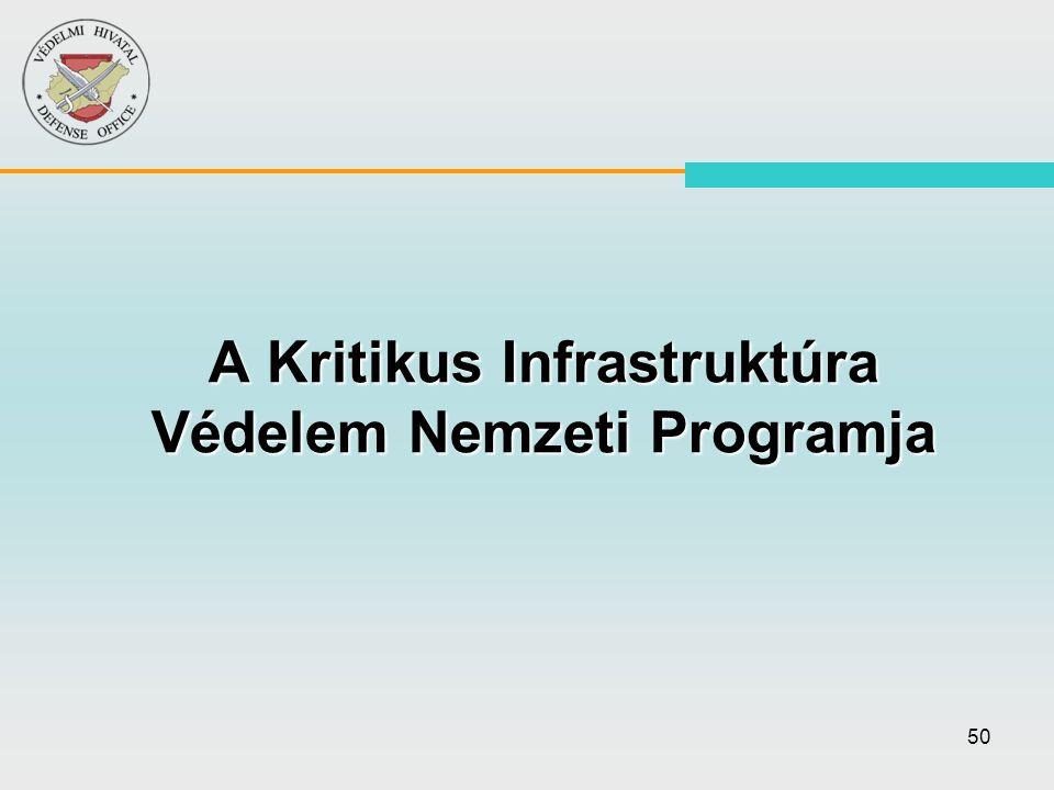 A Kritikus Infrastruktúra Védelem Nemzeti Programja