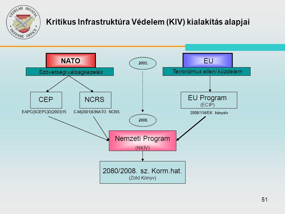 Kritikus Infrastruktúra Védelem (KIV) kialakítás alapjai