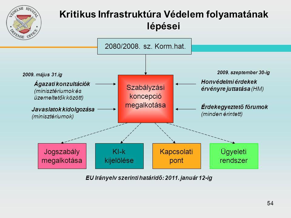 Kritikus Infrastruktúra Védelem folyamatának lépései