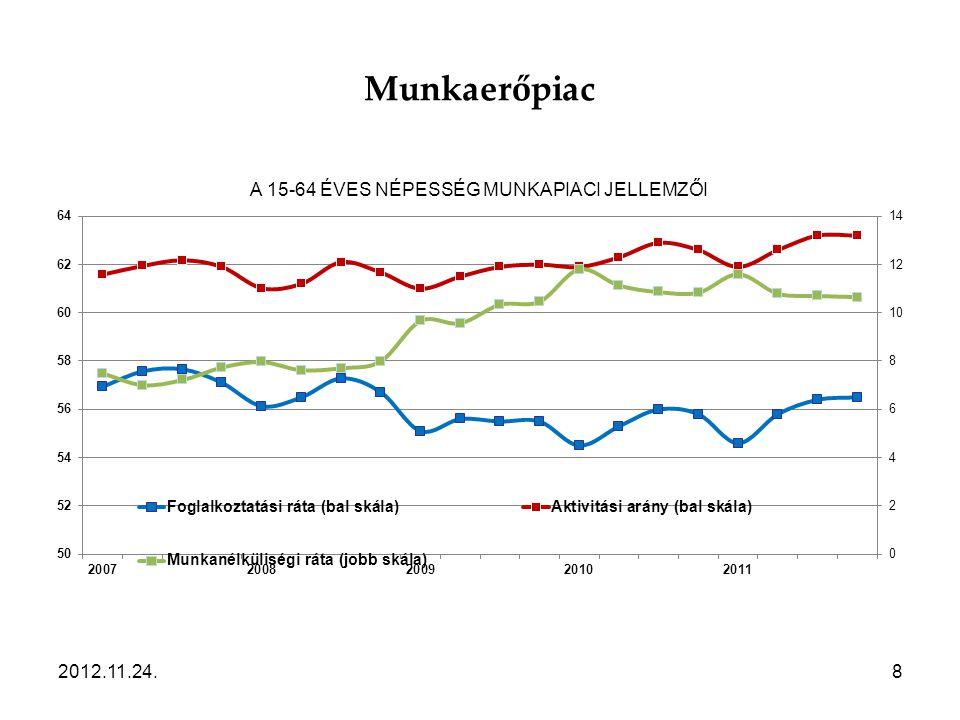 Munkaerőpiac 2012.11.24.