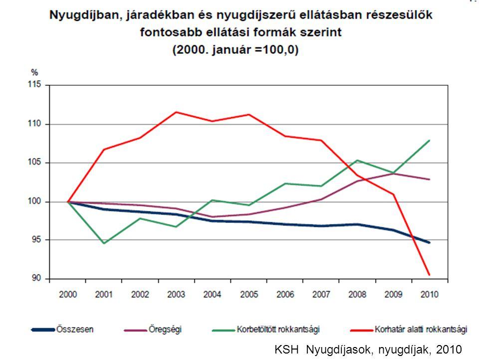 KSH Nyugdíjasok, nyugdíjak, 2010