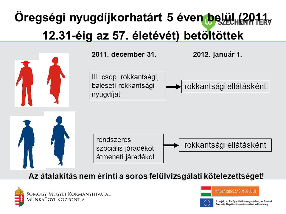 Öregségi nyugdíjkorhatárt 5 éven belül (2011. 12. 31-éig az 57