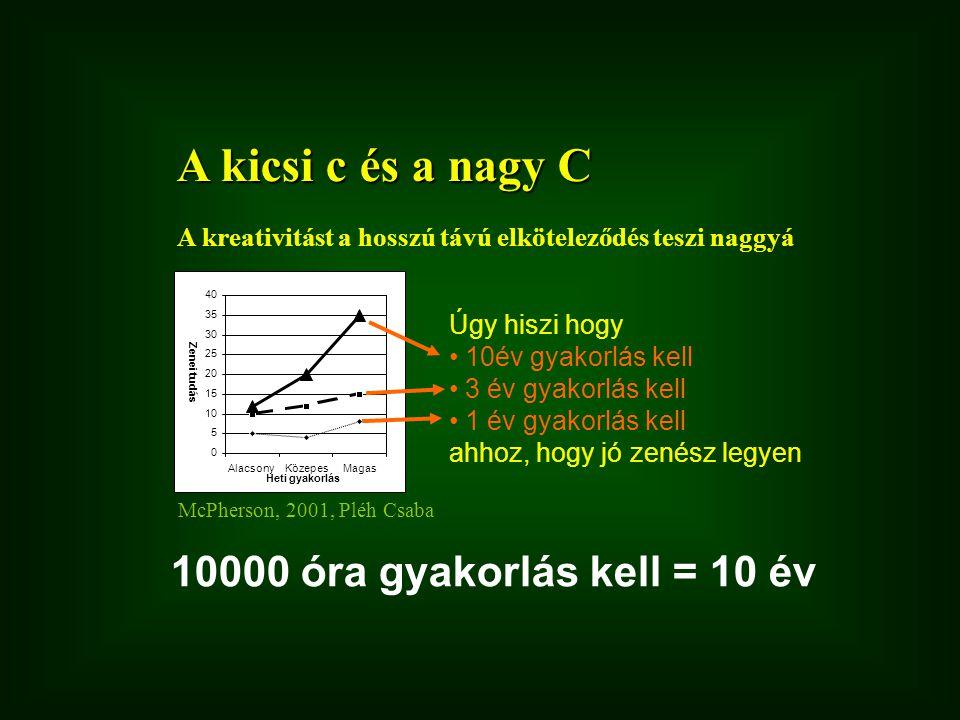 A kicsi c és a nagy C 10000 óra gyakorlás kell = 10 év