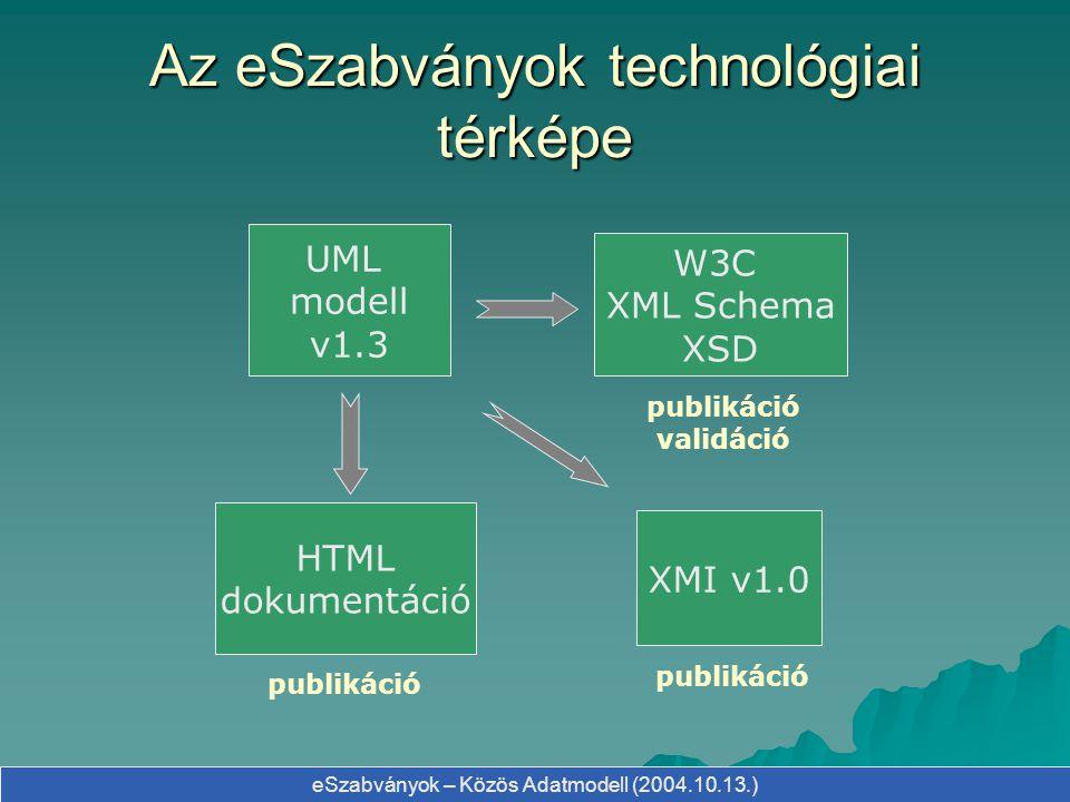 Az eSzabványok technológiai térképe