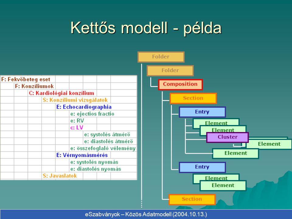 Kettős modell - példa Folder Folder Composition Section Entry Element