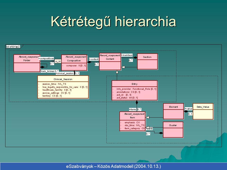 Kétrétegű hierarchia