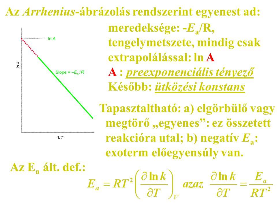 Az Arrhenius-ábrázolás rendszerint egyenest ad: