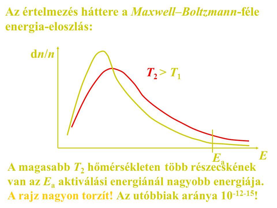 Az értelmezés háttere a Maxwell–Boltzmann-féle energia-eloszlás:
