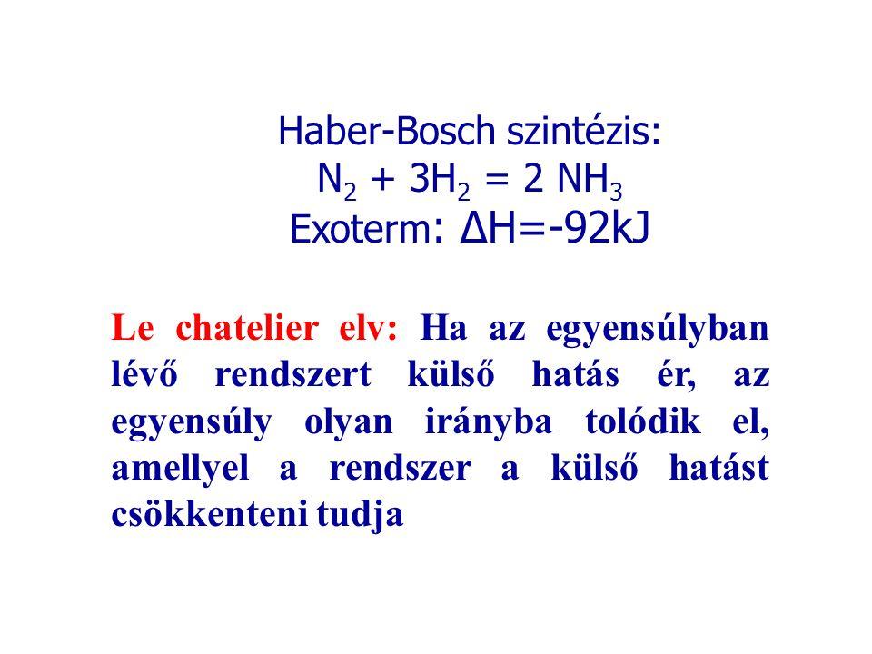 Haber-Bosch szintézis: