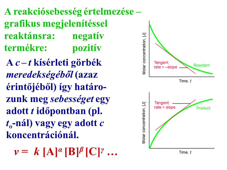 A reakciósebesség értelmezése – grafikus megjelenítéssel