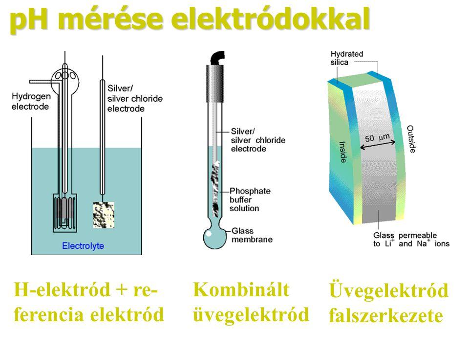 pH mérése elektródokkal