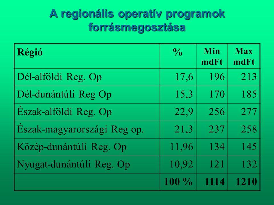 A regionális operatív programok forrásmegosztása