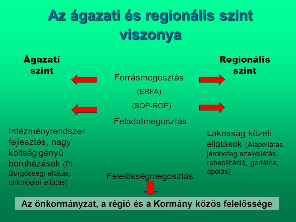 Az ágazati és regionális szint viszonya